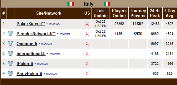 pokerscout1 La classifica dei Network di Poker
