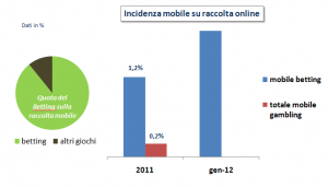 la raccolta del mobile betting in Italia