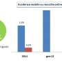 la raccolta del mobile betting in Italia